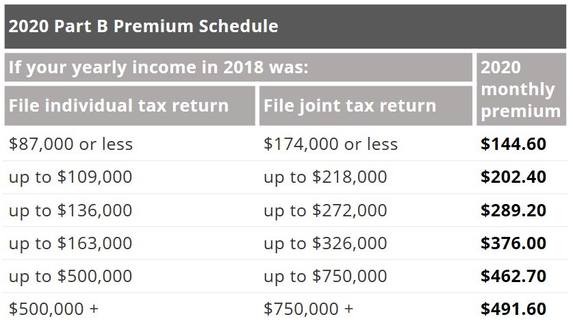 2020 Medicare Part B Premium Income Related Monthly Adjustment Amount IRMAA