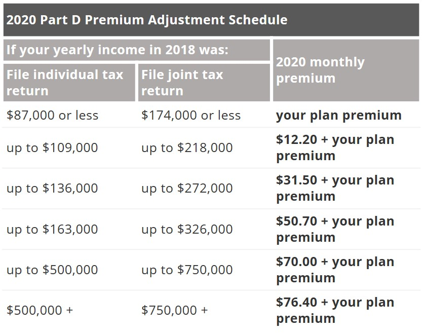 2020 Medicare Part D Premium Income Related Monthly Adjustment Amount IRMAA
