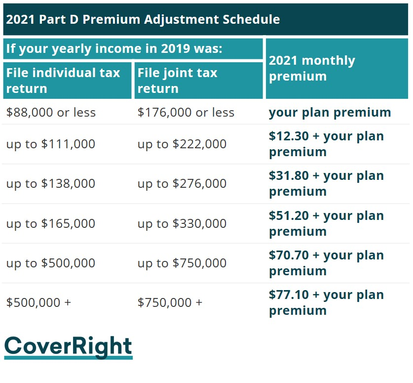 2021 Medicare Part D Premium Income Related Monthly Adjustment Amount IRMAA