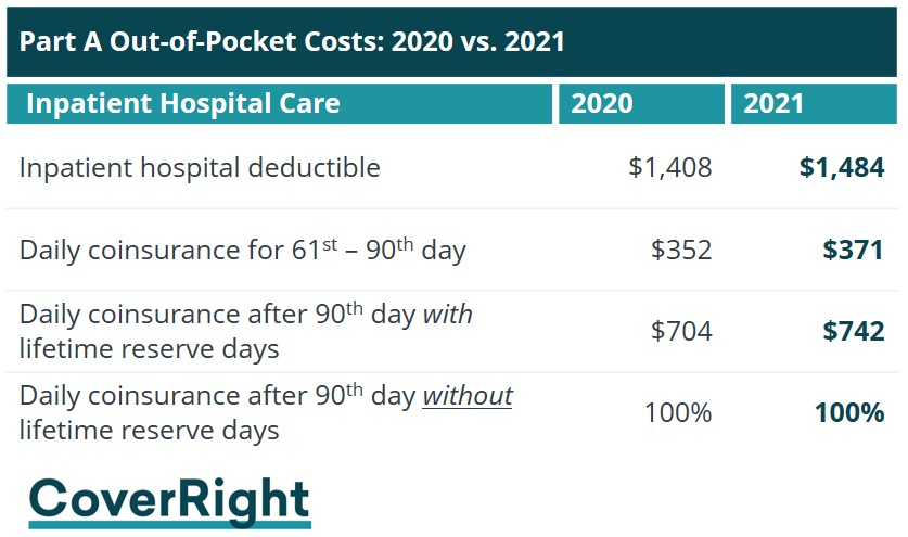 2021 Medicare Part A out of pocket deductible and coinsurance costs