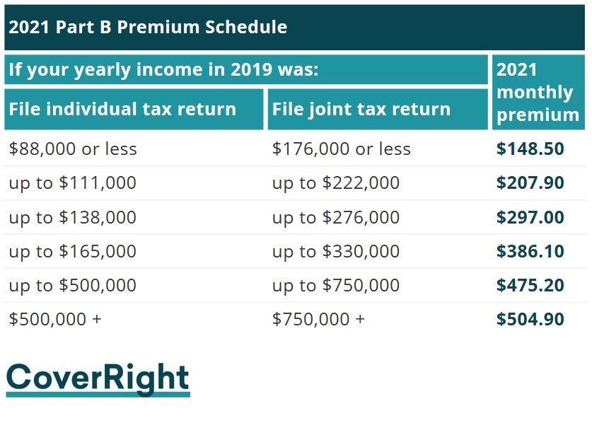 2021 Medicare Part B Premium Income Related Monthly Adjustment Amount IRMAA